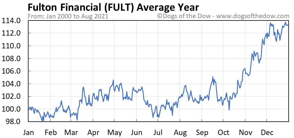 Average year chart for Fulton Financial stock price history