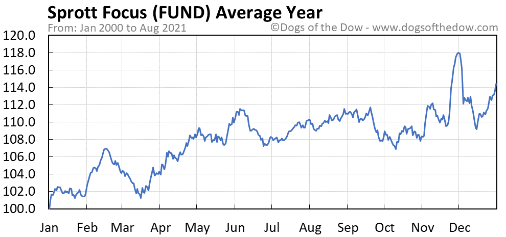 Average year chart for Sprott Focus stock price history