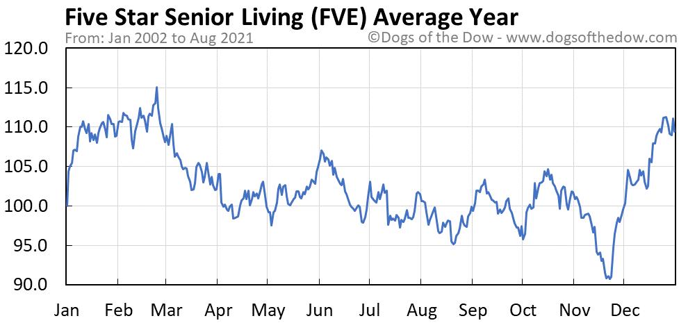 Average year chart for Five Star Senior Living stock price history