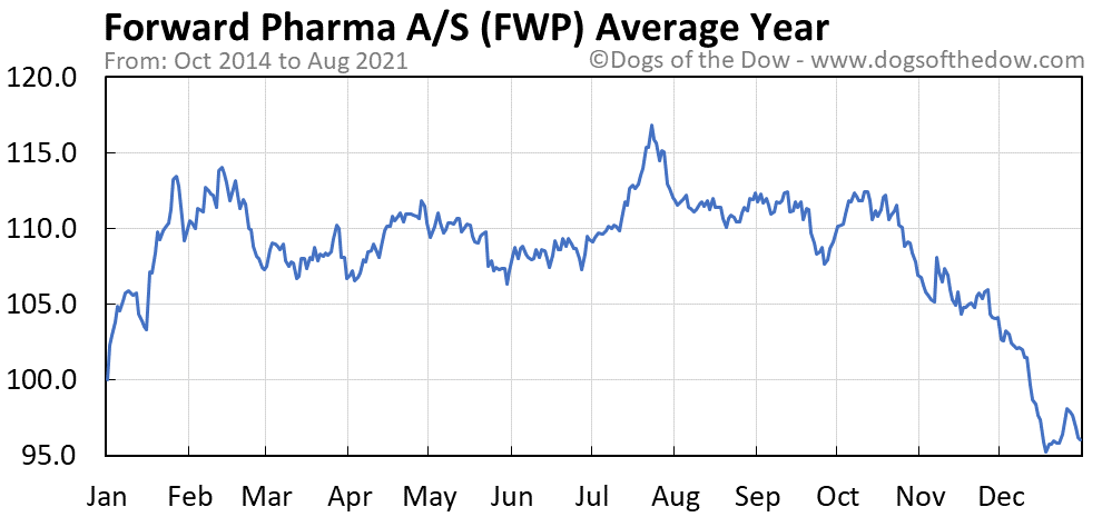 Average year chart for Forward Pharma A/S stock price history
