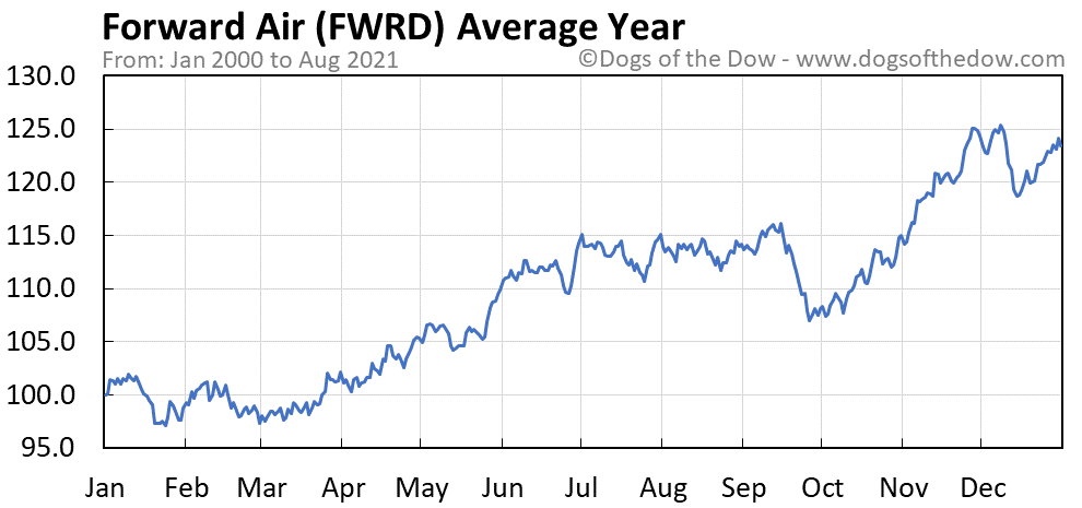 Average year chart for Forward Air stock price history