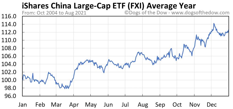Average year chart for iShares China Large-Cap stock price history
