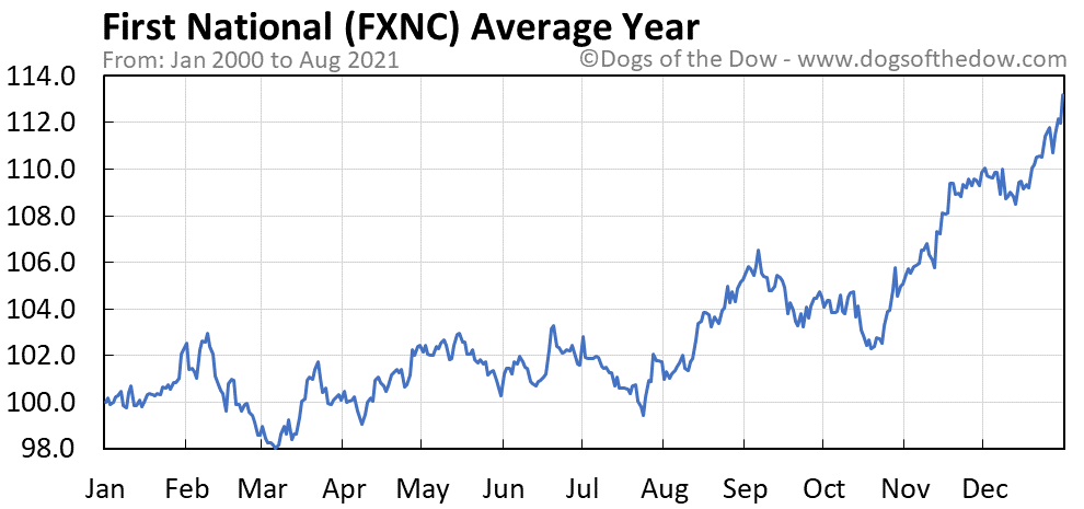 Average year chart for First National stock price history