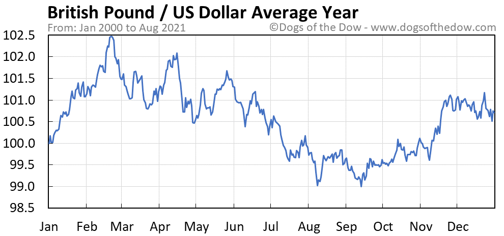 Average year chart for British Pound / US Dollar stock price history