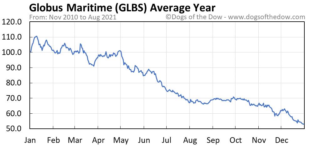 Average year chart for Globus Maritime stock price history