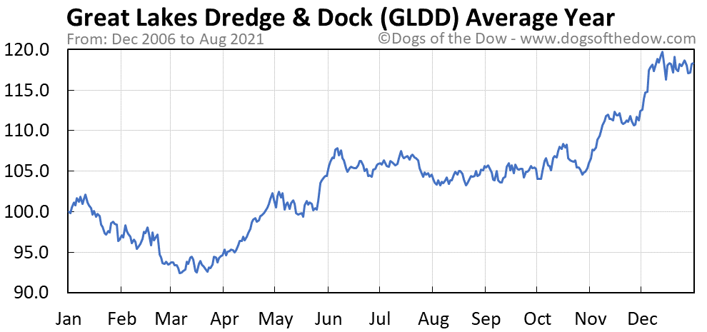 Average year chart for Great Lakes Dredge & Dock stock price history
