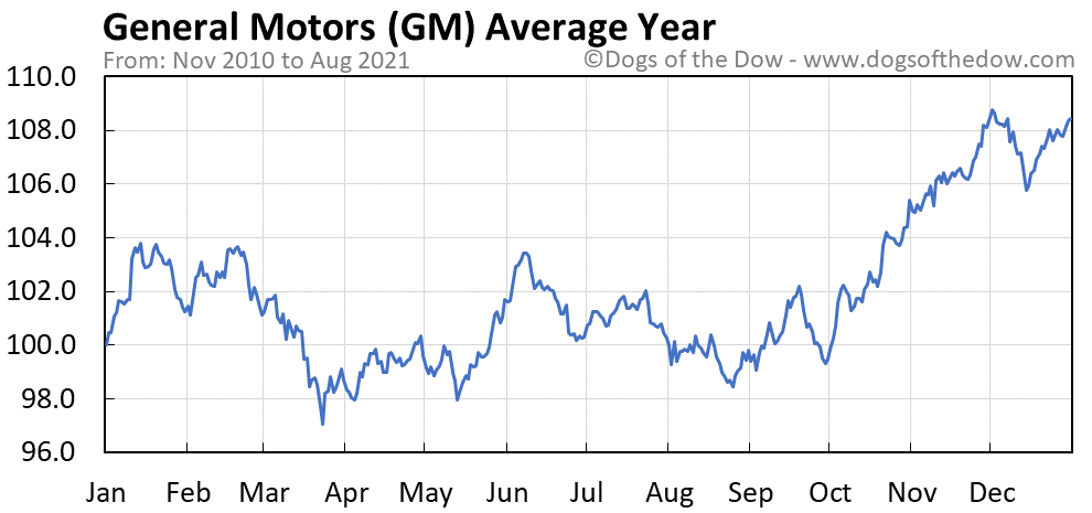 Average year chart for General Motors stock price history