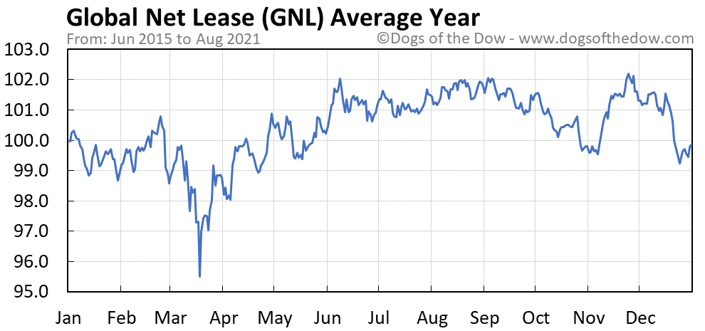 Average year chart for Global Net Lease stock price history