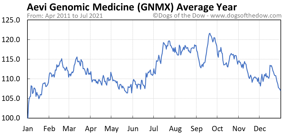 Average year chart for Aevi Genomic Medicine stock price history