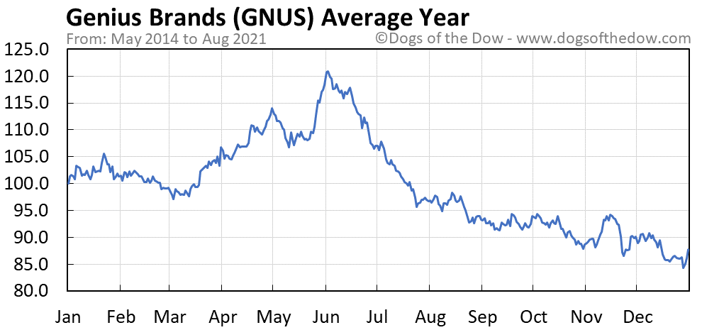 Average year chart for Genius Brands stock price history