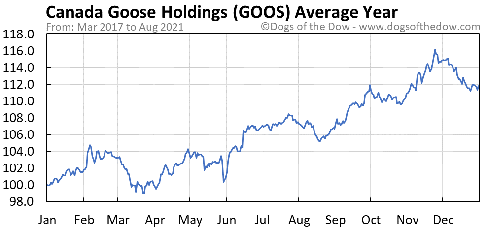 Canada Goose Holdings Inc Voting Stock