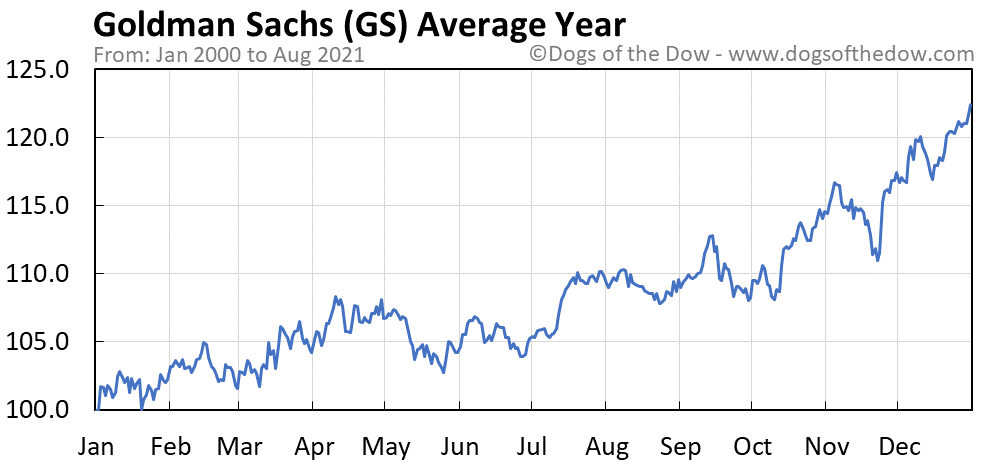 Average year chart for Goldman Sachs stock price history