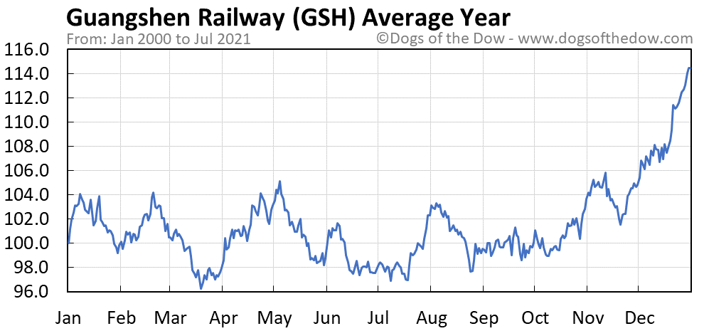 Average year chart for Guangshen Railway stock price history
