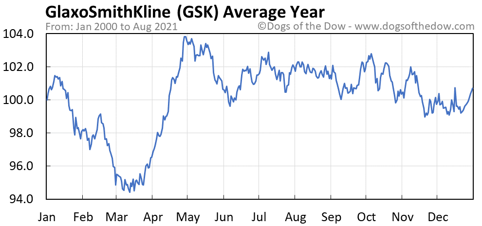 Average year chart for GlaxoSmithKline stock price history