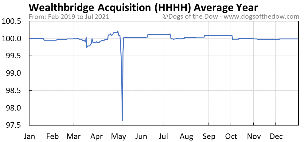 Average year chart for Wealthbridge Acquisition stock price history