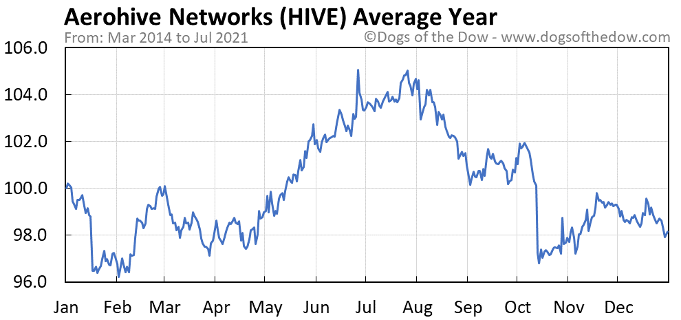 Average year chart for Aerohive Networks stock price history