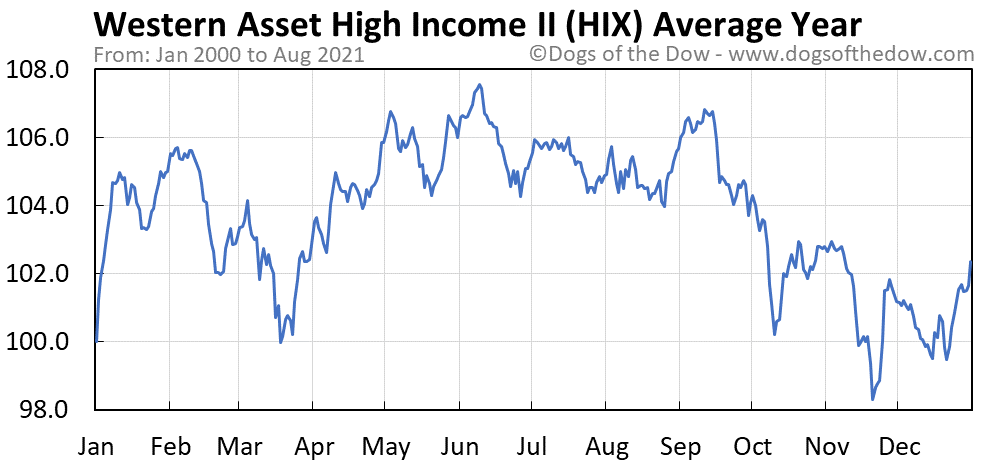 Average year chart for Western Asset High Income II stock price history