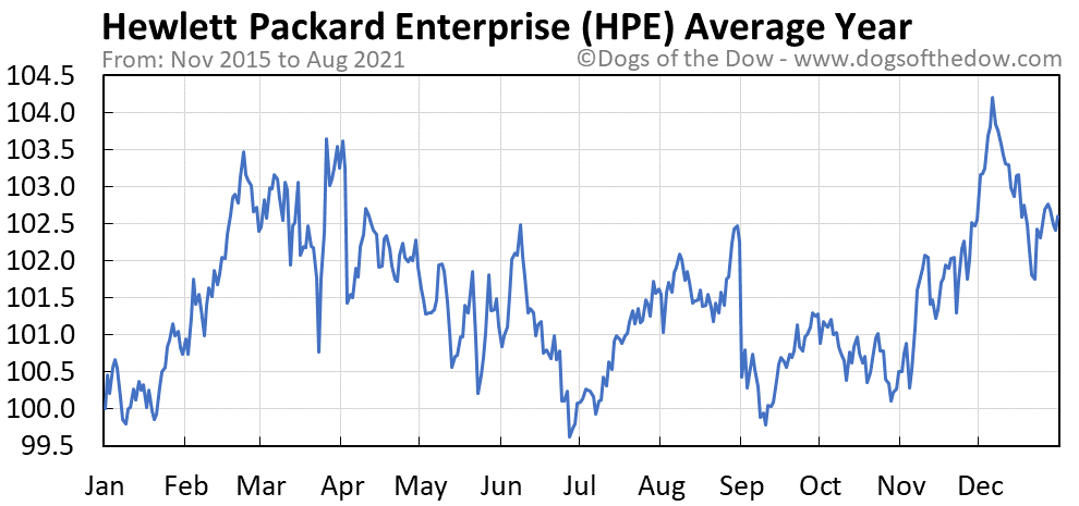 Average year chart for Hewlett Packard stock price history