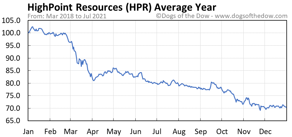 Average year chart for HighPoint Resources stock price history