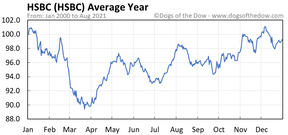 Average year chart for HSBC stock price history