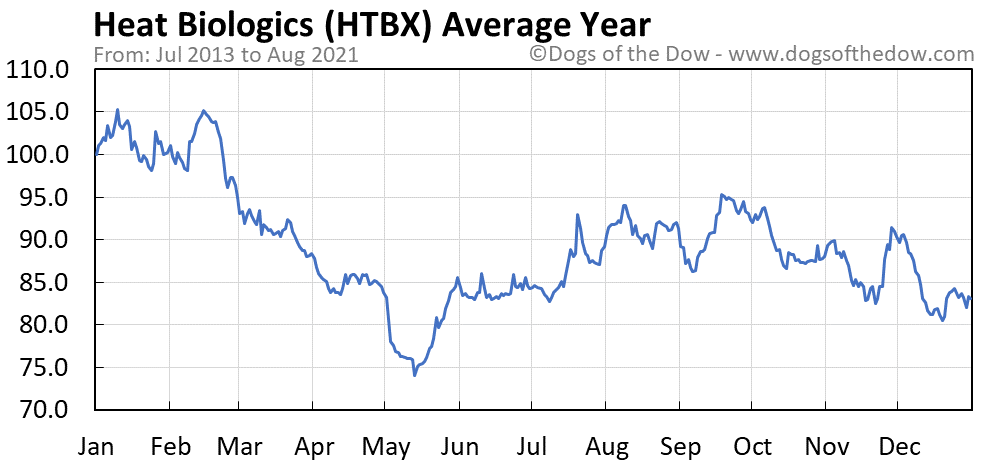 Average year chart for Heat Biologics stock price history
