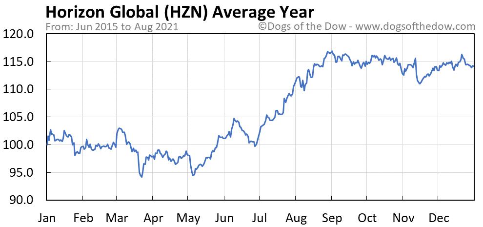 Average year chart for Horizon Global stock price history