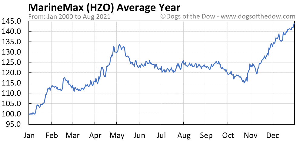 Average year chart for MarineMax stock price history