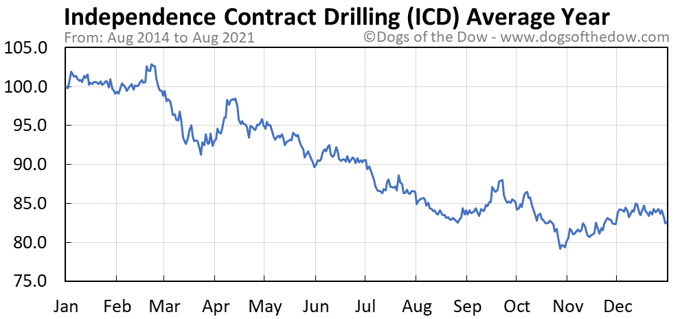 Average year chart for Independence Contract Drilling stock price history
