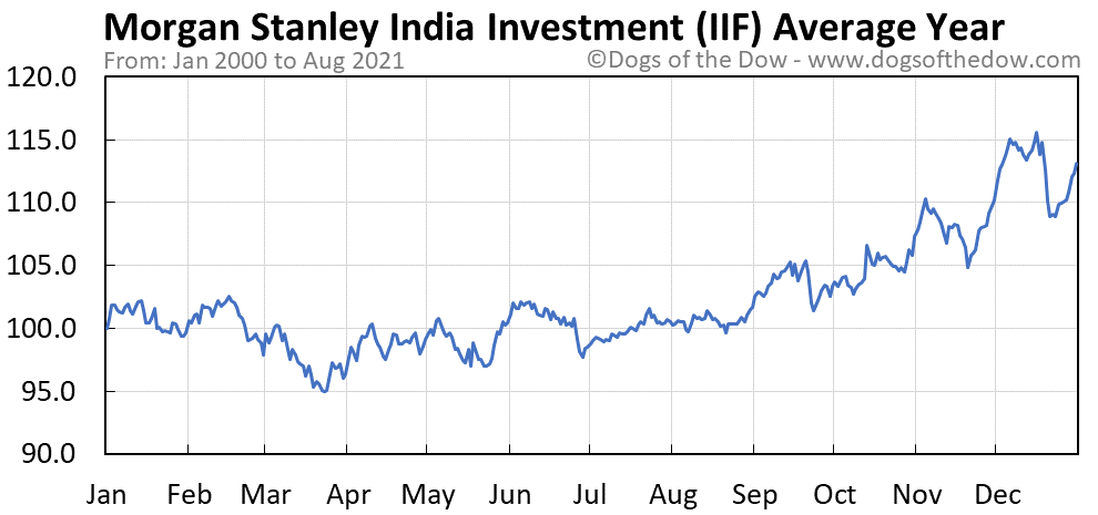 Average year chart for Morgan Stanley India Investment stock price history