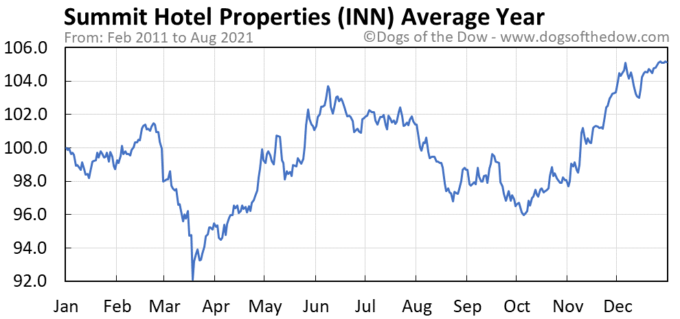 Average year chart for Summit Hotel Properties stock price history