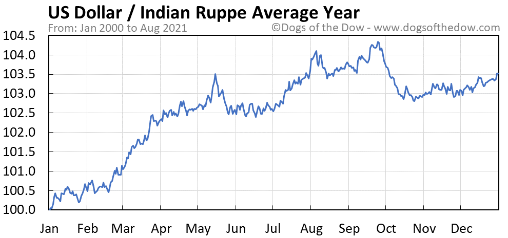 Average year chart for US Dollar / Indian Ruppe stock price history