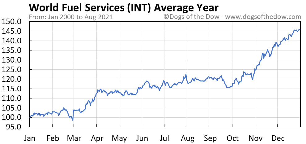 Average year chart for World Fuel Services stock price history