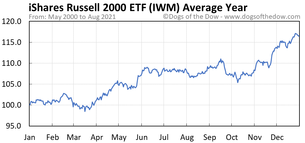 Average year chart for iShares Russell 2000 stock price history