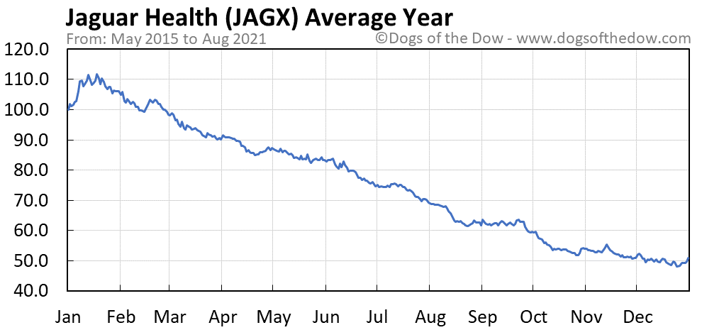 Average year chart for Jaguar Health stock price history