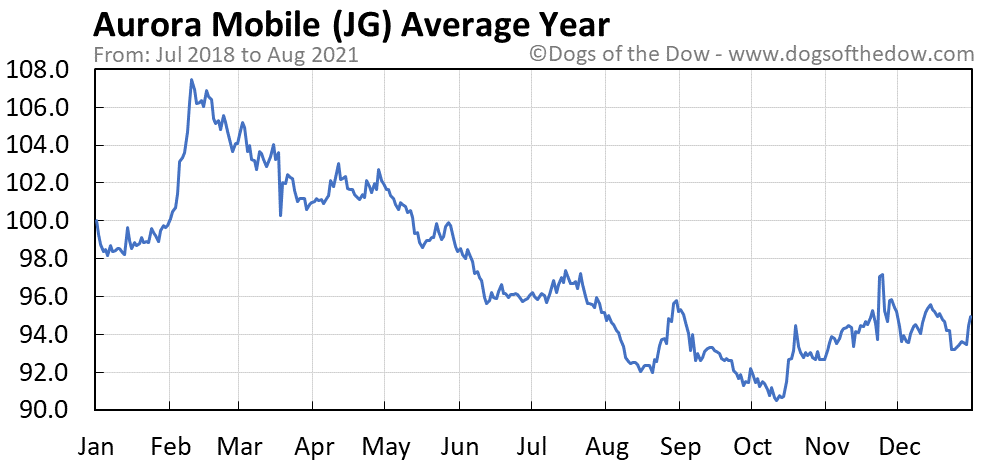 Average year chart for Aurora Mobile stock price history