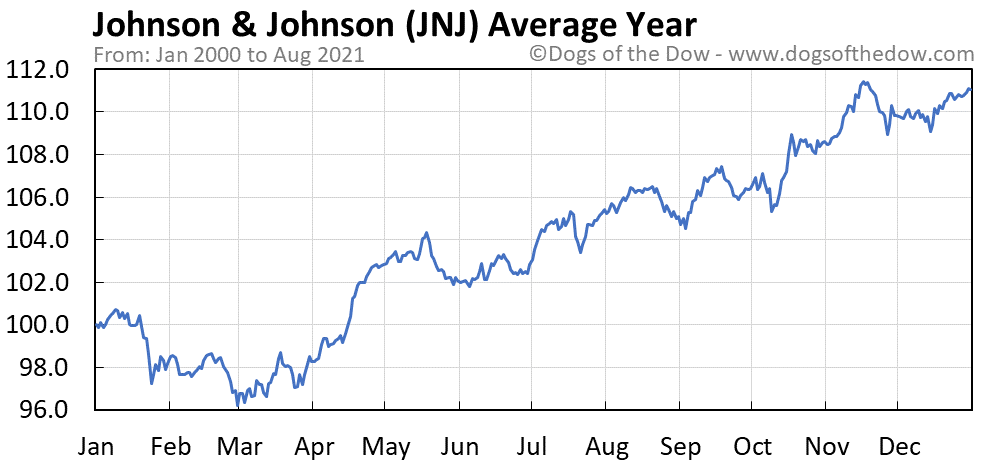 Average year chart for Johnson & Johnson stock price history