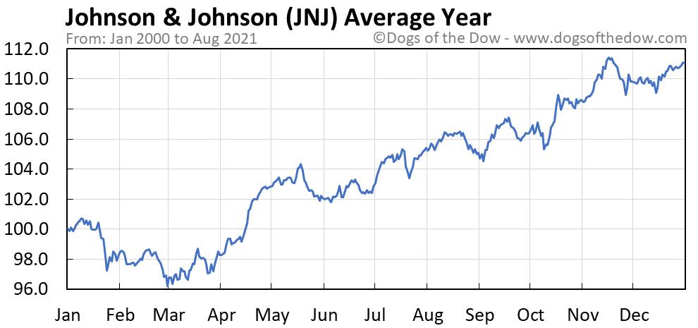 Johnson Johnson Stock Price History Charts Jnj Dogs