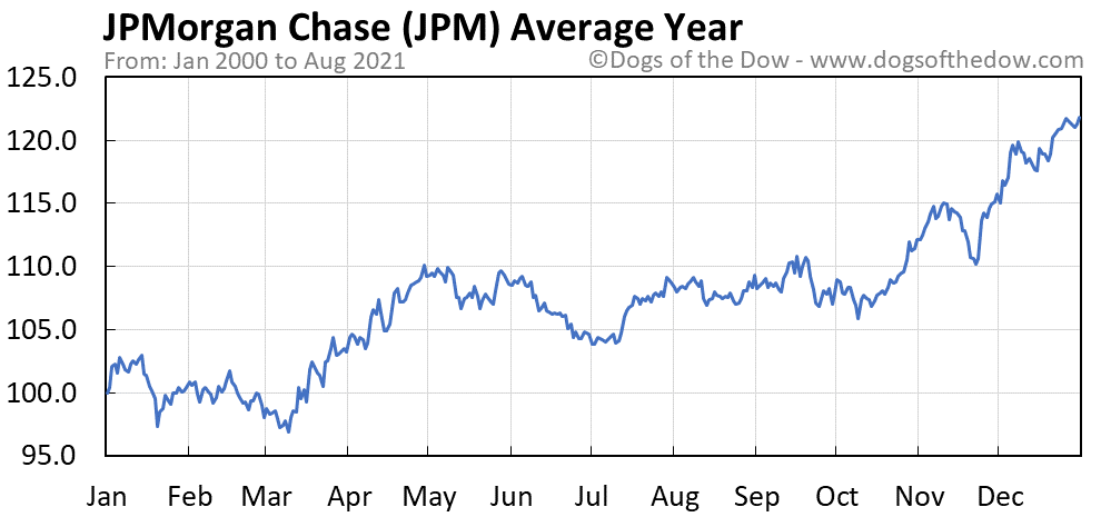 Average year chart for JPMorgan Chase stock price history