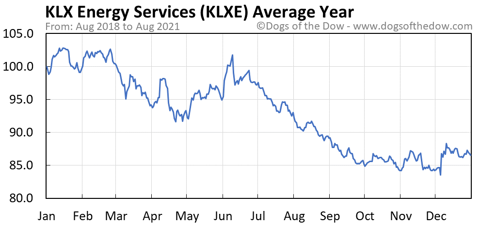 Average year chart for KLX Energy Services stock price history