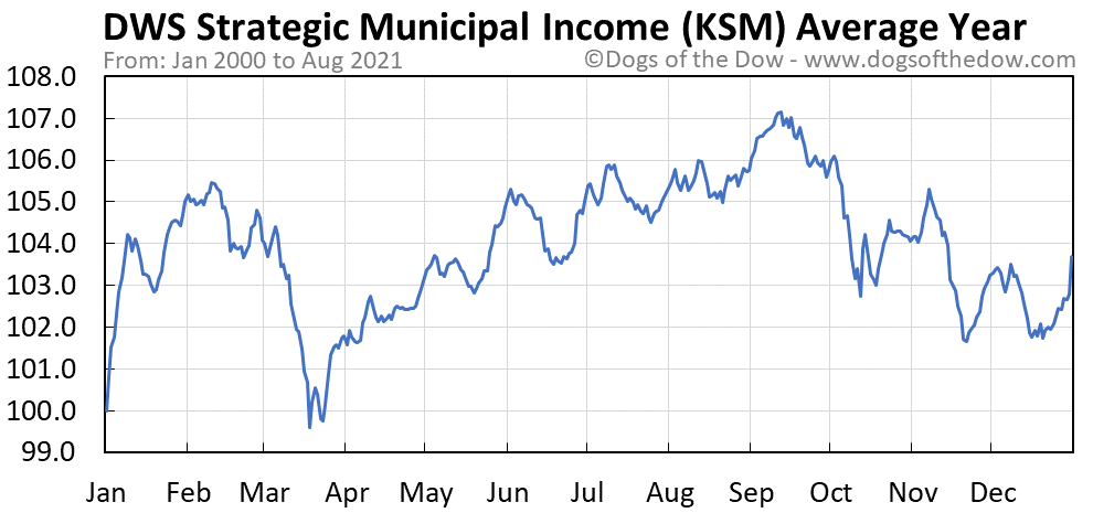 Average year chart for DWS Strategic Municipal Income stock price history
