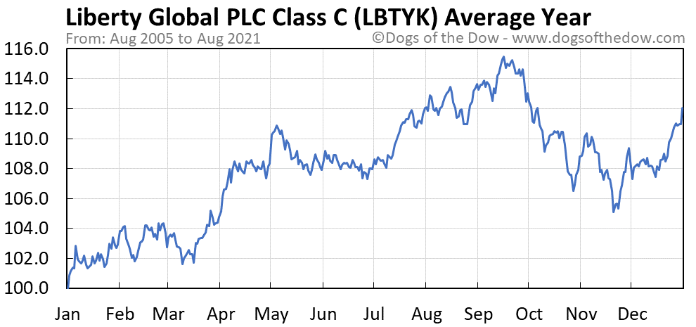 Average year chart for Liberty Global PLC Class C stock price history