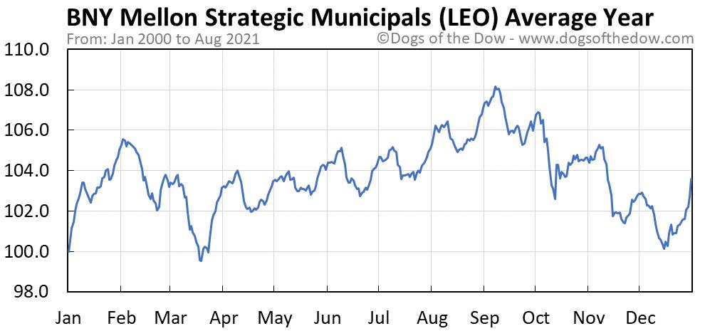 Average year chart for Dreyfus Strategic Municipals stock price history