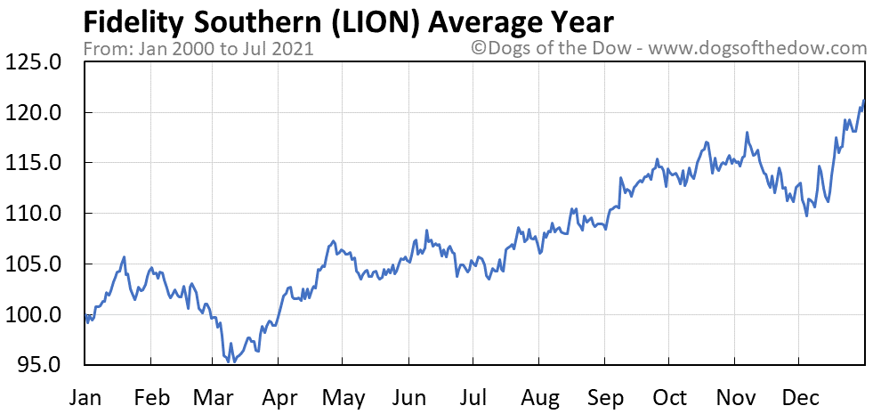 Average year chart for Fidelity Southern stock price history