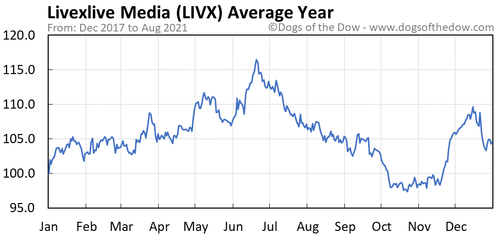 Average year chart for Livexlive Media stock price history