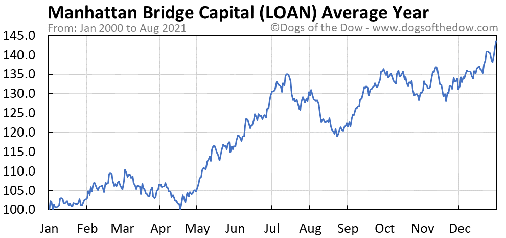 Average year chart for Manhattan Bridge Capital stock price history