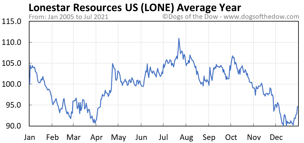 Average year chart for Lonestar Resources US stock price history