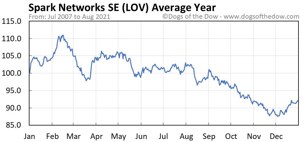 Average year chart for Spark Networks SE stock price history
