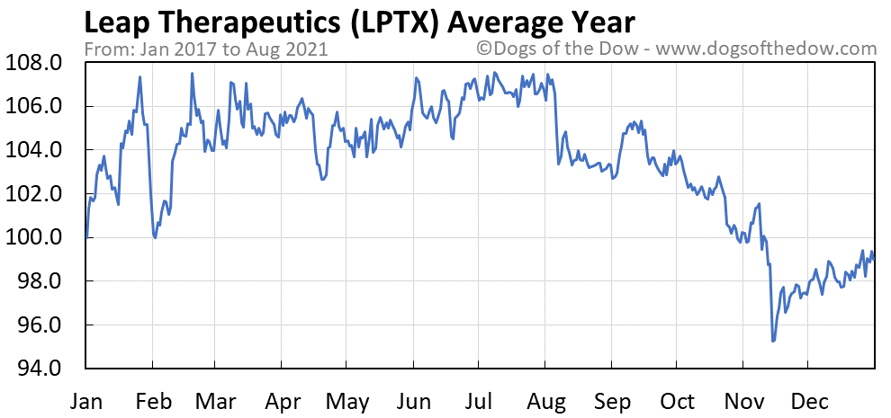 Average year chart for Leap Therapeutics stock price history