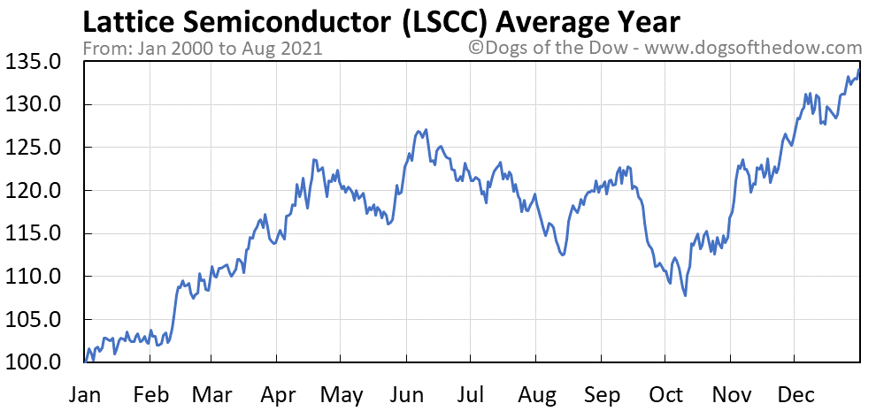 Average year chart for Lattice Semiconductor stock price history