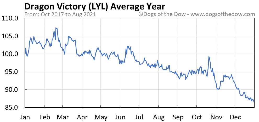 Average year chart for Dragon Victory stock price history